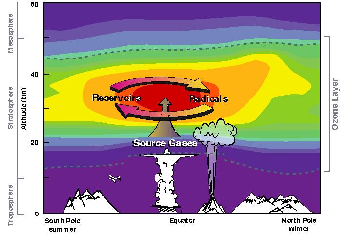 Ozone formation location